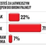Łatwiejszy dostęp do broni? TAK czy NIE – sondaż dla SE.pl.
