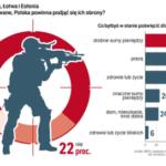 Sondaż IBRiS – Polacy o obronności.
