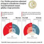 Polacy woleliby opuścić Unię Europejską, niż przyjąć uchodźców