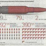 """Sondaż z pytaniem o """"ułatwienia w dostępie do broni"""" nie zawiera merytorycznego przekazu."""