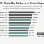 Od kilku lat sprzedaż broni w USA w Black Friday bije kolejne rekordy