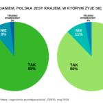 W Polsce poczucie bezpieczeństwa jest duże – co zrobisz gdy przestępca właśnie ciebie odwiedzi – statystycznie jest to przecież możliwe?