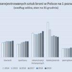 Broń w Polsce w 2019 r. – statystyki