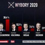Wyniki sondażowe w wyborach prezydenckich – co dalej ze sprawą broni palnej – propozycja dla pana Krzysztofa Bosaka i #Konfederacja
