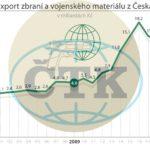Czesi eksportują strzelecką broń palną i amunicję do niej głównie do Stanów Zjednoczonych